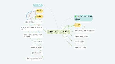 Mind Map: Evolución de la Web