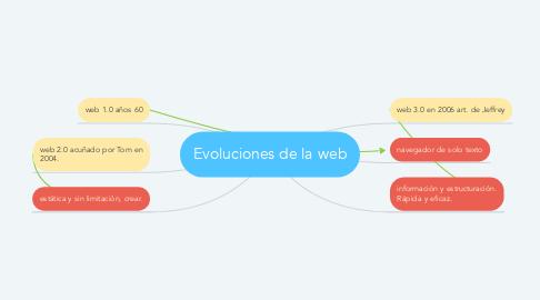 Mind Map: Evoluciones de la web