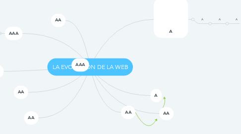 Mind Map: LA EVOLUCIÓN DE LA WEB