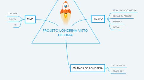 Mind Map: PROJETO LONDRINA VISTO DE CIMA