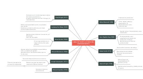 Mind Map: LINEA DE TIEMPO-AUTORES DEL EMPRENDIMIENTO