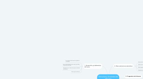 Mind Map: Estructura y funciones del discurso
