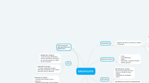 Mind Map: BRONQUITE