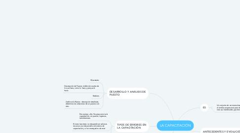 Mind Map: LA CAPACITACIÓN