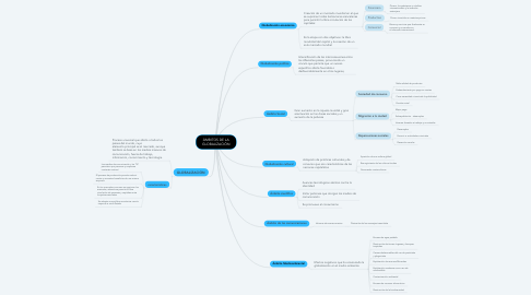 Mind Map: ÁMBITOS DE LA GLOBALIZACIÓN