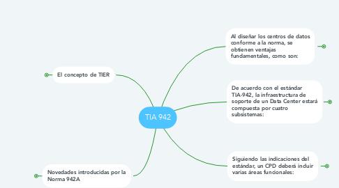 Mind Map: TIA 942