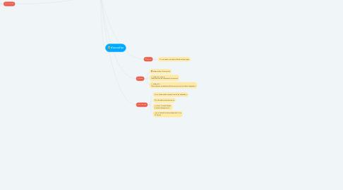 Mind Map: สรุปผลกระทบที่เกิดจากการสร้างสนามบิม