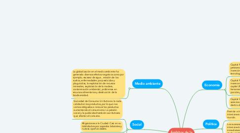 Mind Map: Principales Ámbitos de la Globalizacion