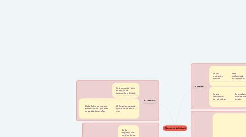 Mind Map: Elementos del estado