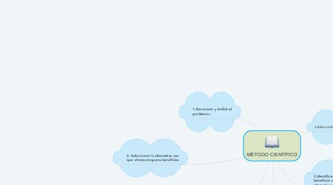 Mind Map: MÉTODO CIENTÍFICO