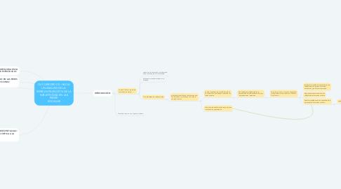 Mind Map: GUY DEBORD 2.0: HACIA UN ANÁLISIS DE LA  MERCANTILIZACIÓN DE LA SUBJETIVIDAD EN LAS REDES  SOCIALES