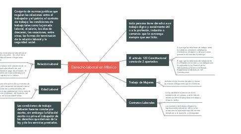 Mind Map: Derecho laboral en México