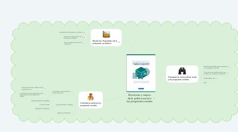 Mind Map: Monitoreo y mejora de la política social o los programas sociales