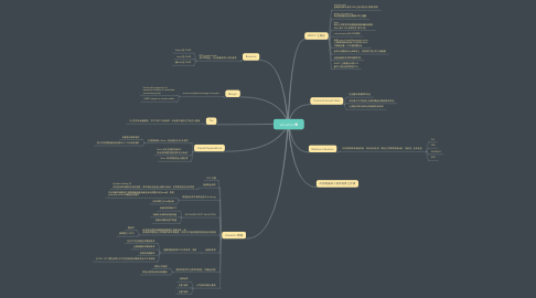 Mind Map: Valuation