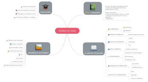 Mind Map: NORMA ISO 26000