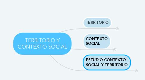 Mind Map: TERRITORIO Y CONTEXTO SOCIAL