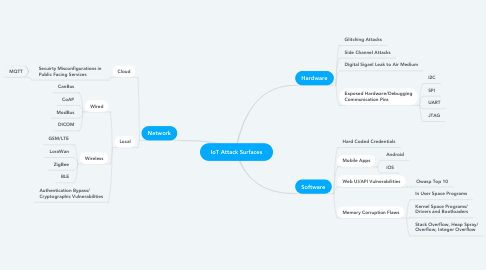 Mind Map: IoT Attack Surfaces