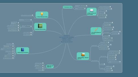 Mind Map: RESEARCH METHODOLOGY DIGITAL LITERACY TOOLS (RM-DiLiTOOL) @byDrNatashaKhalil