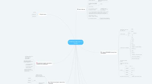 Mind Map: Дорожная карта для La Portrait