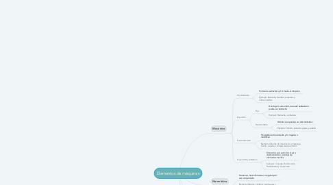 Mind Map: Elementos de máquinas