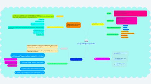 Mind Map: ทฤษฎีการเรียนรู้กลุ่มพฤติกรรมนิยม