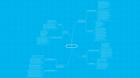 Mind Map: Key Film Institutions