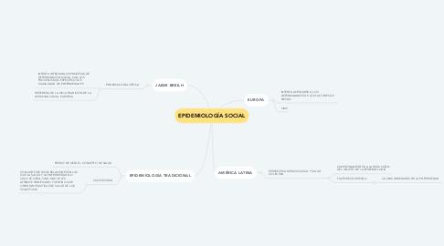 Mind Map: EPIDEMIOLOGÍA SOCIAL