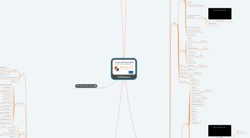 Mind Map: CDR-Akteure