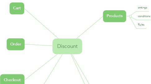 Mind Map: Discount
