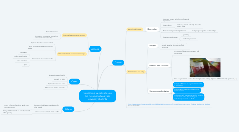 Mind Map: Concerning suicide rates on the rise among Malaysian university students