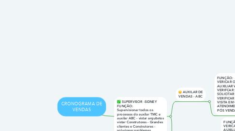 Mind Map: CRONOGRAMA DE VENDAS