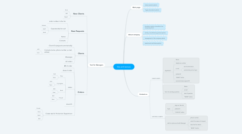 Mind Map: Site architecture