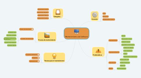 Mind Map: Mantenimiento de Software