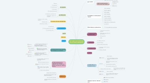 Mind Map: ISO:14001: 2015 SISTEMA DE GESTIÓN AMBIENTAL