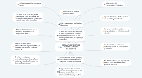 Mind Map: PENSAMIENTO MÍTICO Vs PENSAMIENTO FILOSÓFICO