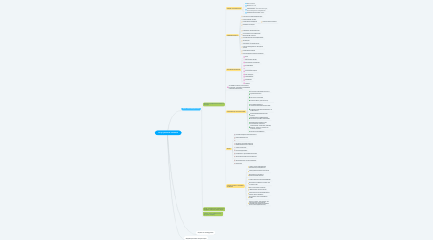 Mind Map: Центр развития личности