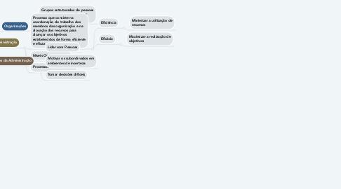 Mind Map: Administração e Organizações