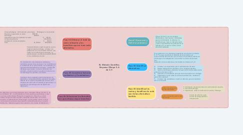 Mind Map: EL Método Científico. Empresa Olimpo S.A de C.V.