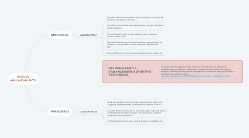 Mind Map: TIPOS DE APALANCAMIENTO