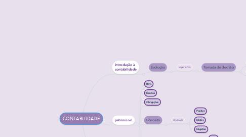 Mind Map: CONTABILIDADE