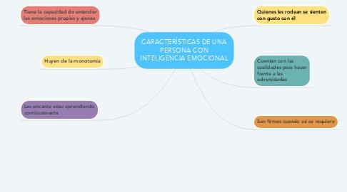 Mind Map: CARACTERÍSTICAS DE UNA PERSONA CON INTELIGENCIA EMOCIONAL