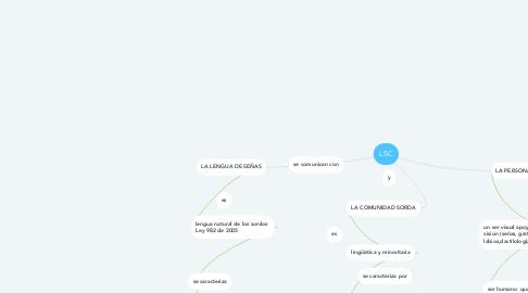 Mind Map: LSC
