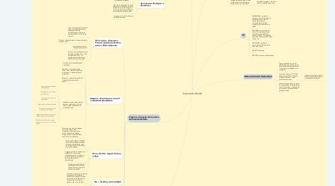 Mind Map: Sustentabilidade