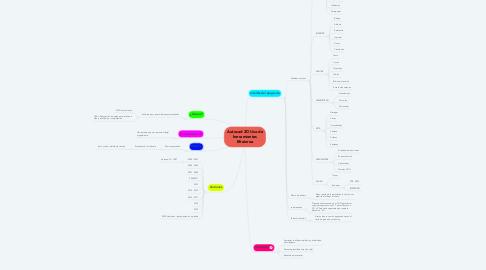 Mind Map: Autocad 2D Uso de herramientas Efrainroa