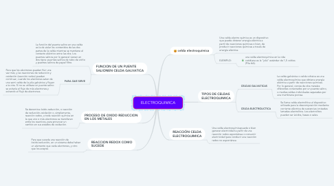 Mind Map: ELECTROQUIMICA