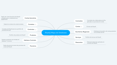 Mind Map: [Pipefy] Mapa de Databases