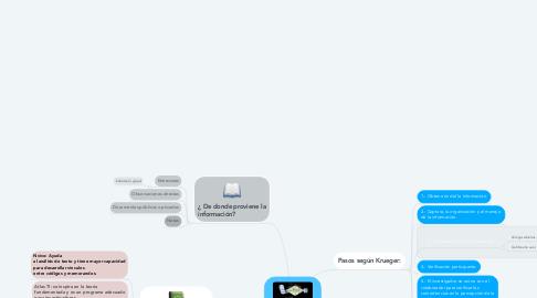 Mind Map: Análisis de Información en la Investigación Cualitativa