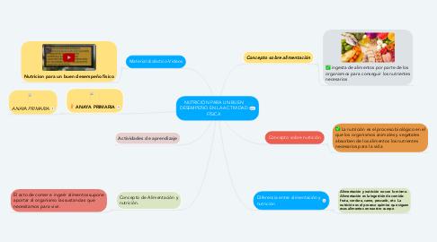 Mind Map: NUTRICIÓN PARA UN BUEN DESEMPEÑO EN LA ACTIVIDAD FÍSICA