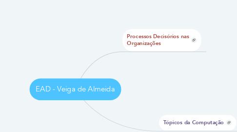 Mind Map: EAD - Veiga de Almeida