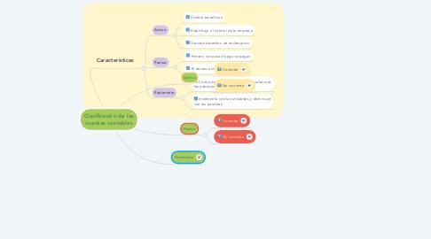 Mind Map: Clasificación de las cuentas contables